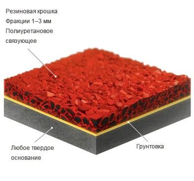 резиновое-покрытие